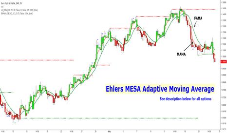 Ehlers MESA Adaptive Moving Average [LazyBear] — Indicator