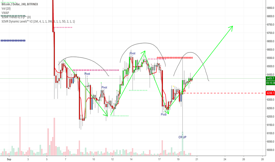 BTCUSD: BTC 4HR - QUASIMODO H&S OR W FOR WINNER BOTTOM?
