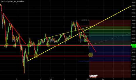 ETHUSD: ETH/USD Posible cambio de tendencia.