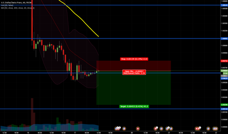 USDCHF: USDCHF Downtrend Continuation Short Scalp