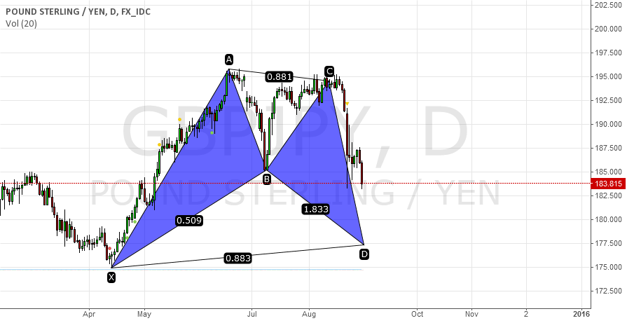 GJ potential BAT pattern