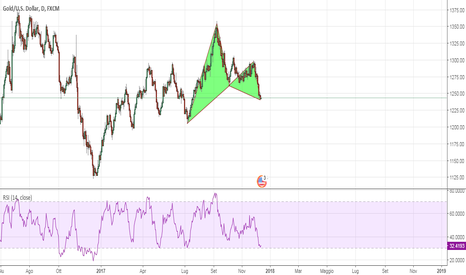 XAUUSD: GOLD - BULLISH GARTLEY