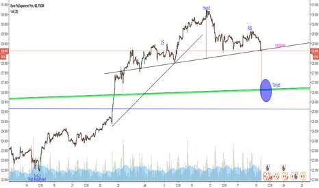 EURJPY: EUR/JPY H&S target