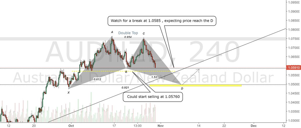 AUDNZD 4H Chart.Short View , Bullish Bat Reversal for long