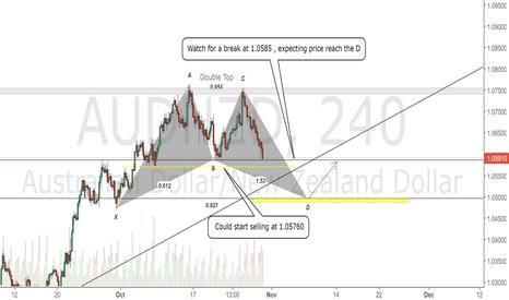 AUDNZD: AUDNZD 4H Chart.Short View , Bullish Bat Reversal for long