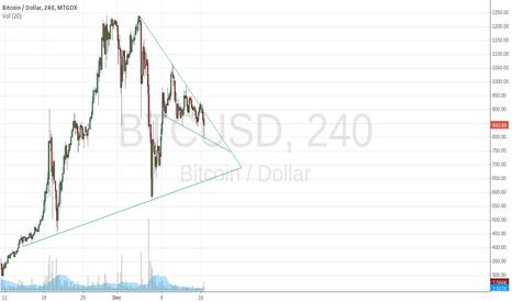 BTCUSD: Bullish Triangle