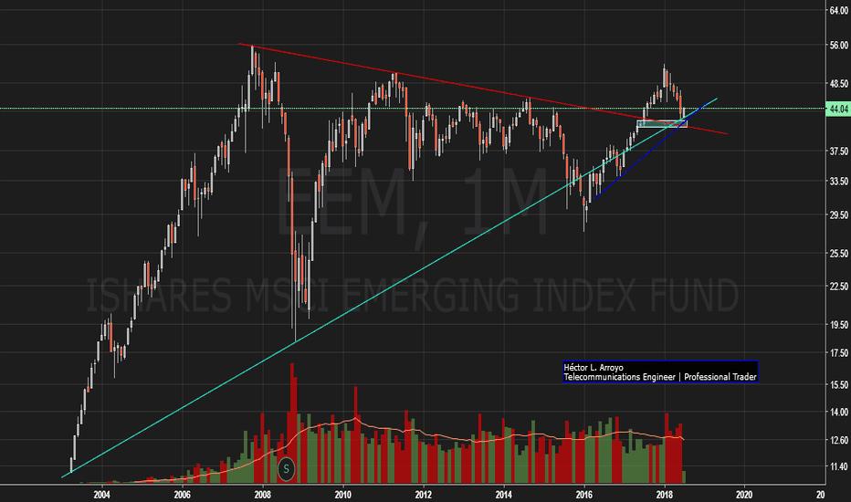 EEM: iShares MSCI Emerging Markets (EEM) -