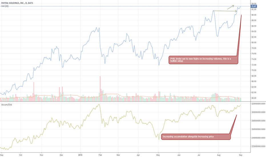 PYPL: PYPL bullish trading activity