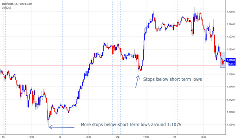 EURUSD: Potential EURUSD Short As Market Awaits Draghi Speech?