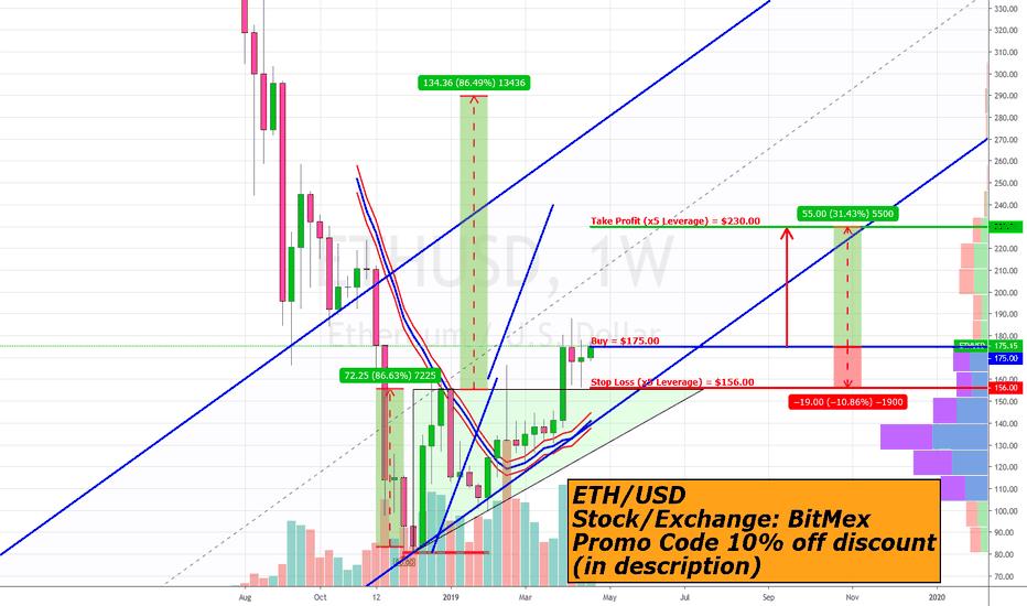 Ethm Tradingview