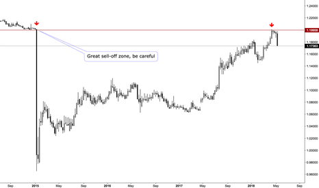 EURCHF: EURCHF. Market remembers the levels, and YOU should