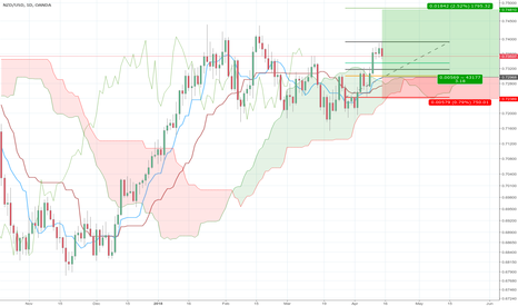 NZDUSD: Bounce higher of Kumo