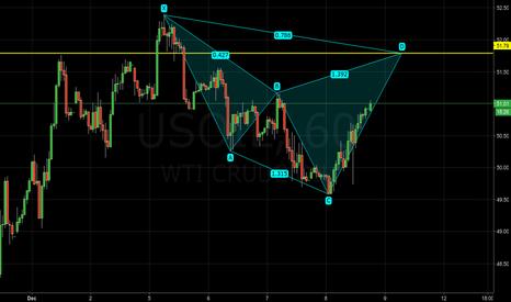 USOIL: USOIL - Potential bearish cypher pattern