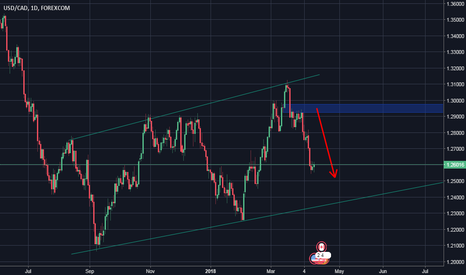 USDCAD: As we have analyzed, USD / CAD has come down as expected