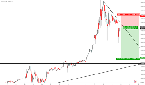 BTCUSD: BTC USD  SHORT