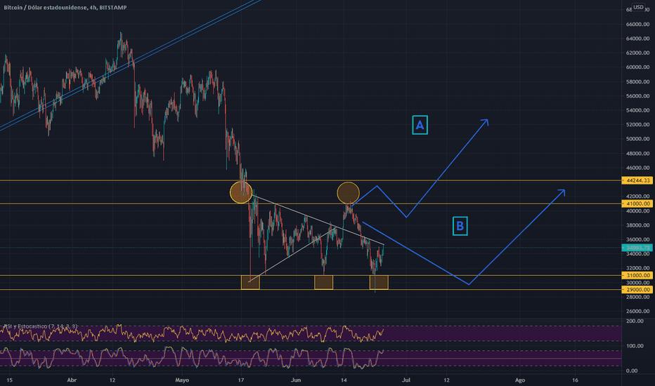 bitcoin analiza tehnică tradingview)