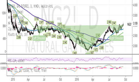 NG2!: Nat Gas Long