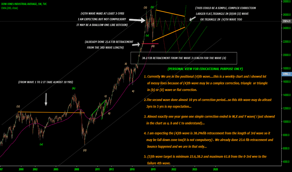 DJI: WE ARE IN THE POSITIONAL (4)TH WAVE STILL MORE TO GO 2YRS ???
