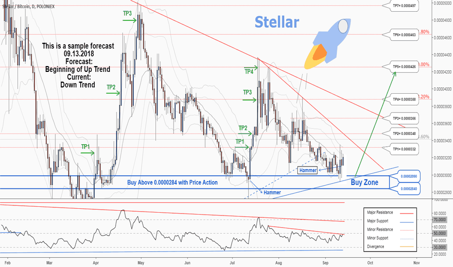 STRBTC: There is a possibility for the beginning of an uptrend in STRBTC