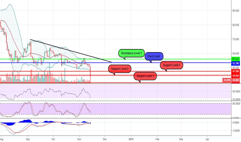 LTCUSD: LTCUSD - 1D Chart Analysis
