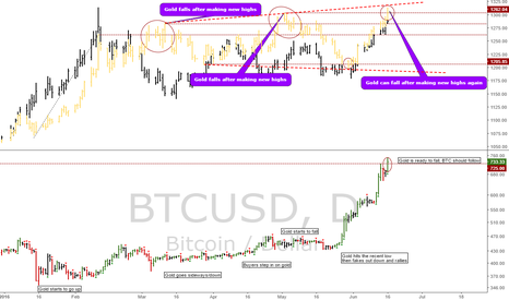 BTCUSD: BTCUSD, 10 year notes and Gold: Are they ready to fall again?