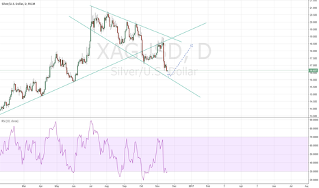 XAGUSD: Silver is almost at the bottom.