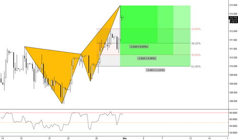 EURHUF: (4h) This is the HUF Bearish Crab