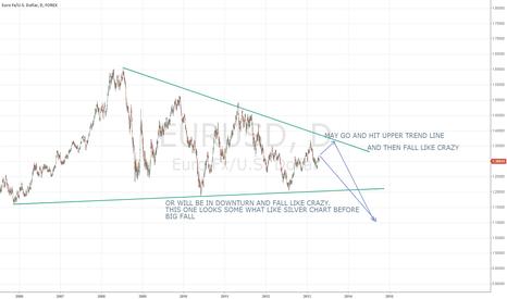 EURUSD: EUR FALL