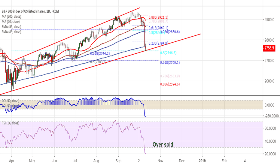 SPX500: S&P500: Trend line support and 200 day MA