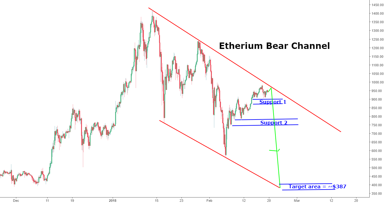 Ethereum Short tf (4hr) analysis