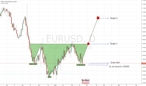 EURUSD: Patteren inverse Head and shoulders