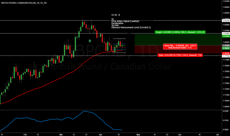 GBPCAD: Potential Higher Low on GBPCAD