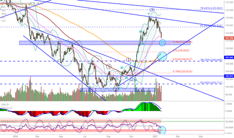 USDJPY: USD/JPY: Possible support coming up