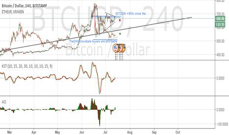 BTCUSD: Bitcoin rising wedge reversal & Ethereum falling wedge reversal