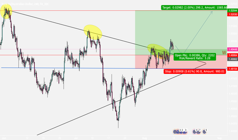 EURAUD: EURAUD Hot Long Opportunity