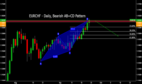 EURCHF: EURCHF - Daily, Bearish AB=CD Pattern