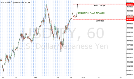 USDJPY: STRONG LONG NOW