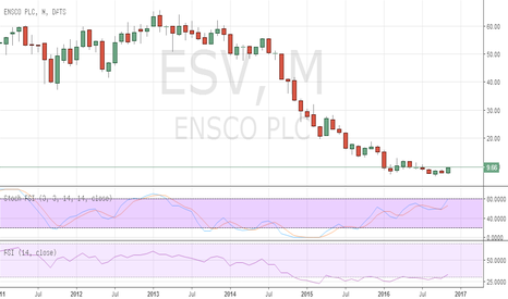 ESV: Ensco Plc ESV showing interesting developments