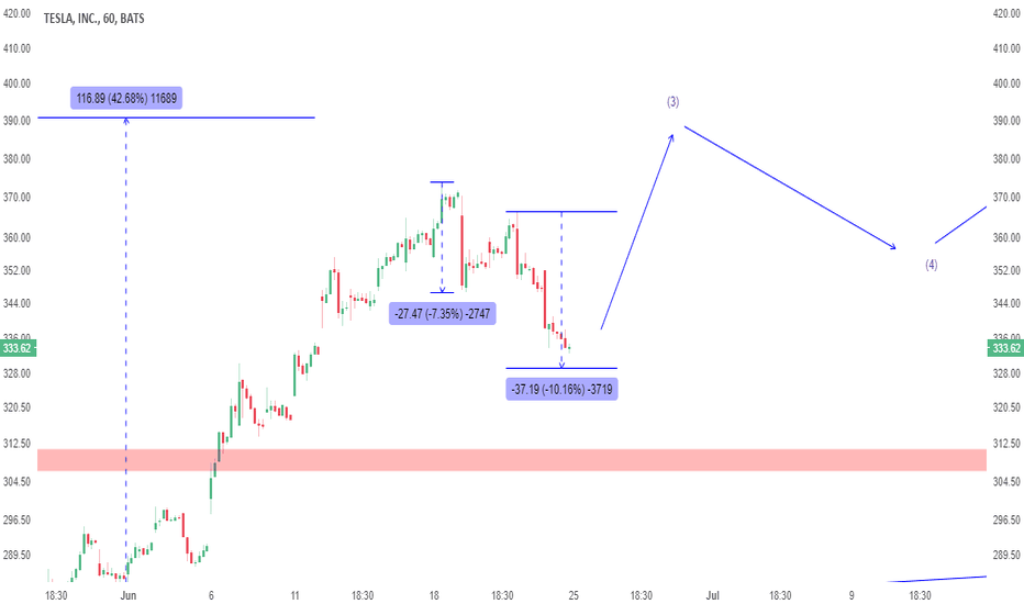 TSLA: UPDATE: How to play TSLA from here