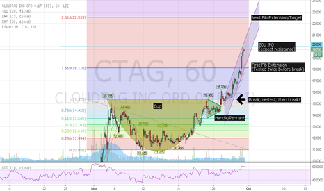 CTAG: CTAG consolidation and break - next target