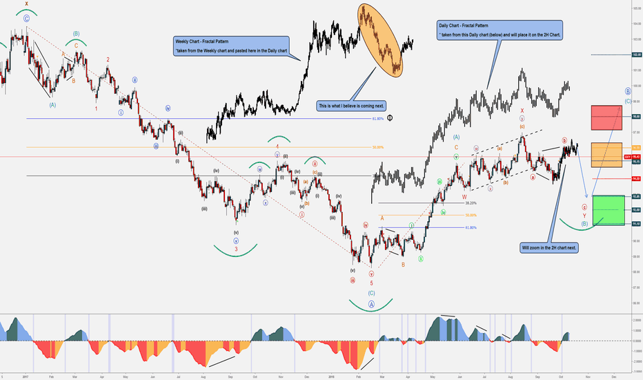 DXY: DXY - Fractal Pattern & Elliott Wave Example