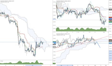 AUDUSD: AUD/USD Continued Short Bias (All charts)
