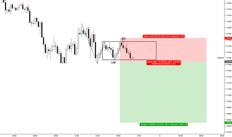 EURUSD: EURUSD 15mins box method short