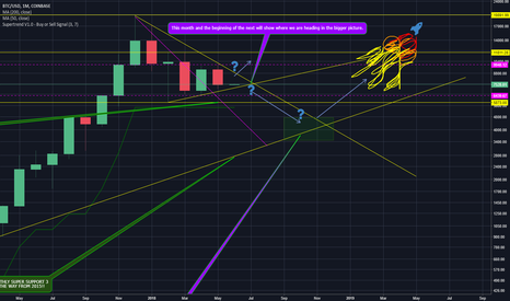 BTCUSD: An important month to follow to see where we are going