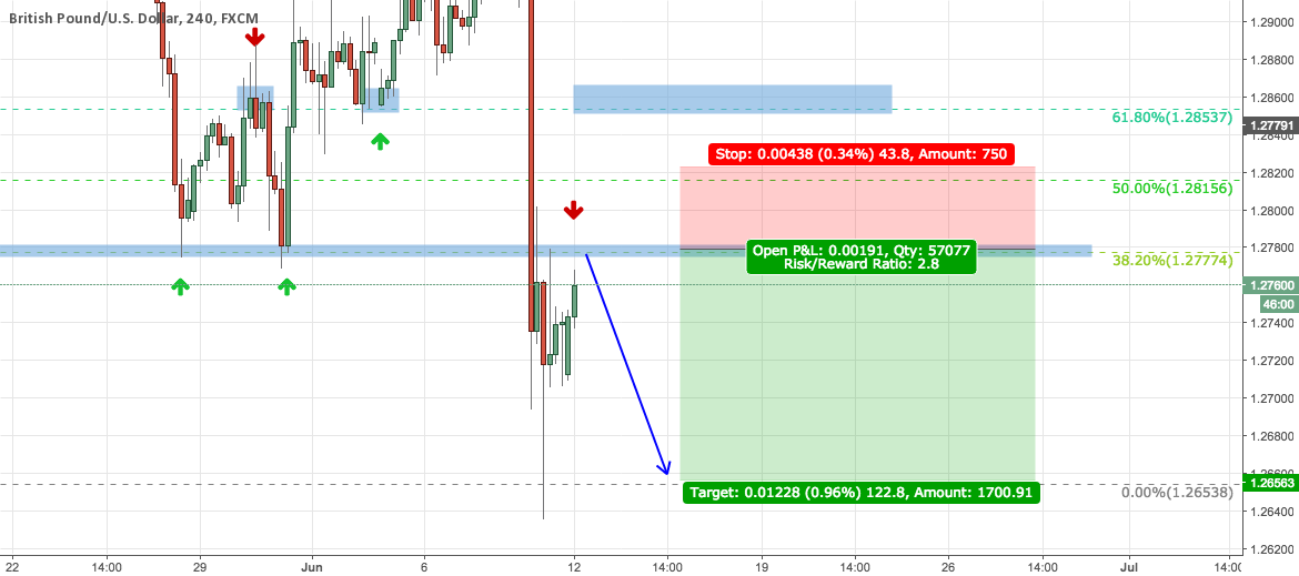 GBPUSD UPDATE - CATCH IT IF YOU CAN