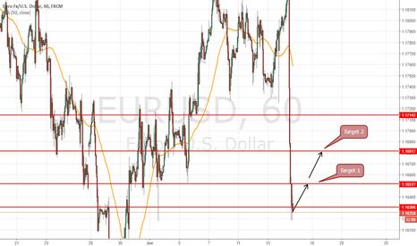 EURUSD: long swing at 1.1610 to target 1.1650 and 1.1680