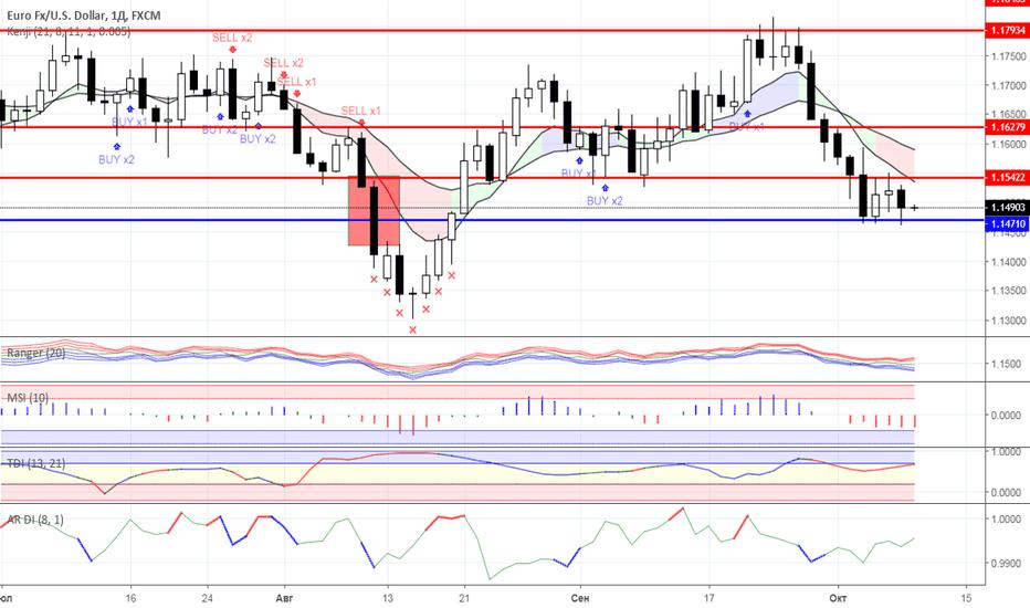 EURUSD: Диапазонная торговля: валютный рынок на 09.10.2018 года