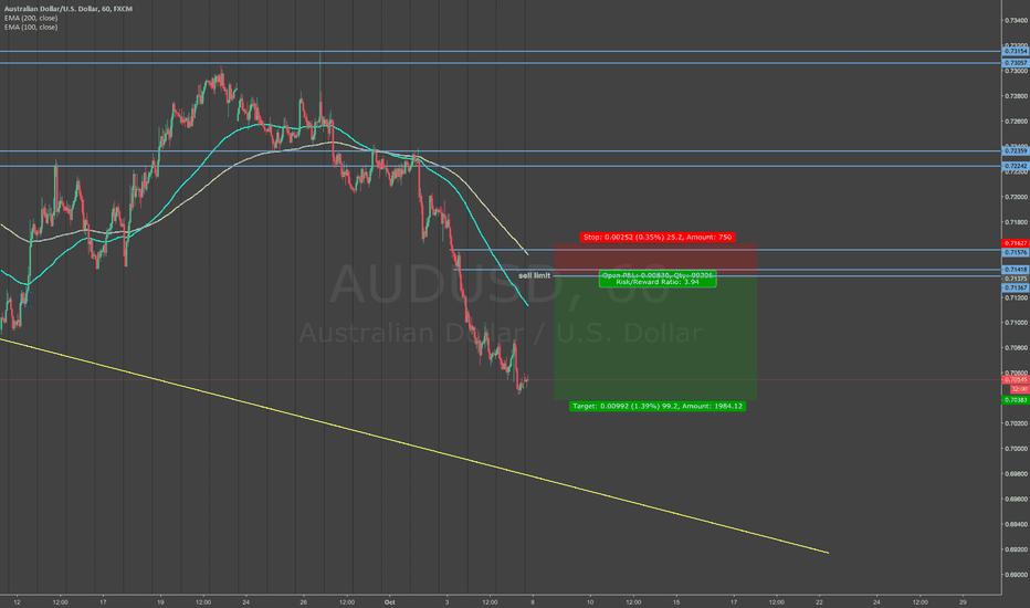 AUDUSD: sell limit