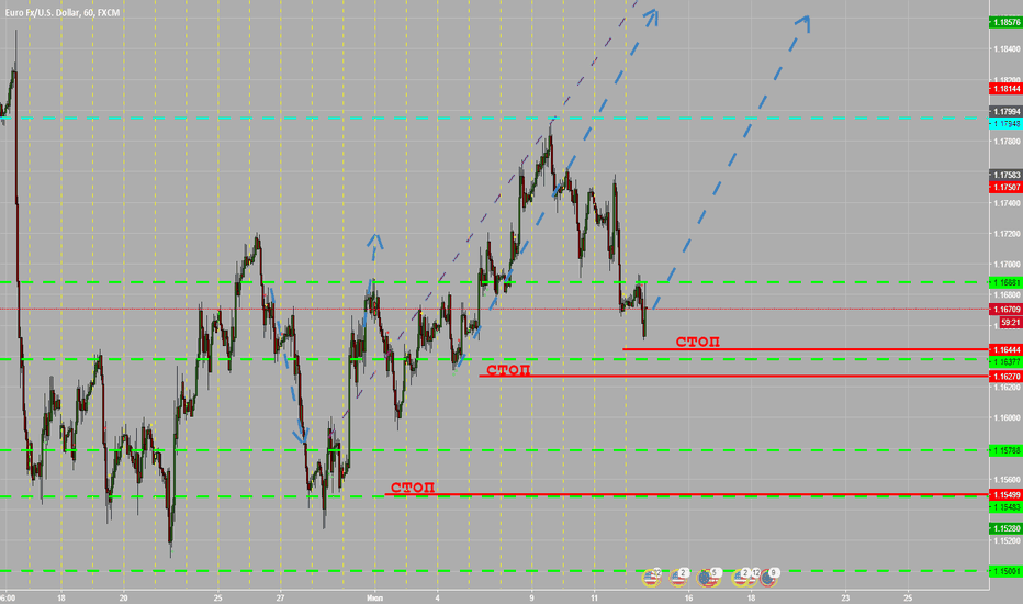 EURUSD: EURUSD long global