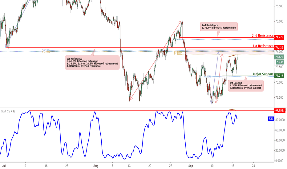 NZDJPY: NZDJPY Approaching Resistance, Potential For A Reversal